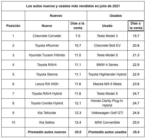 ventas-autos-julio-2021